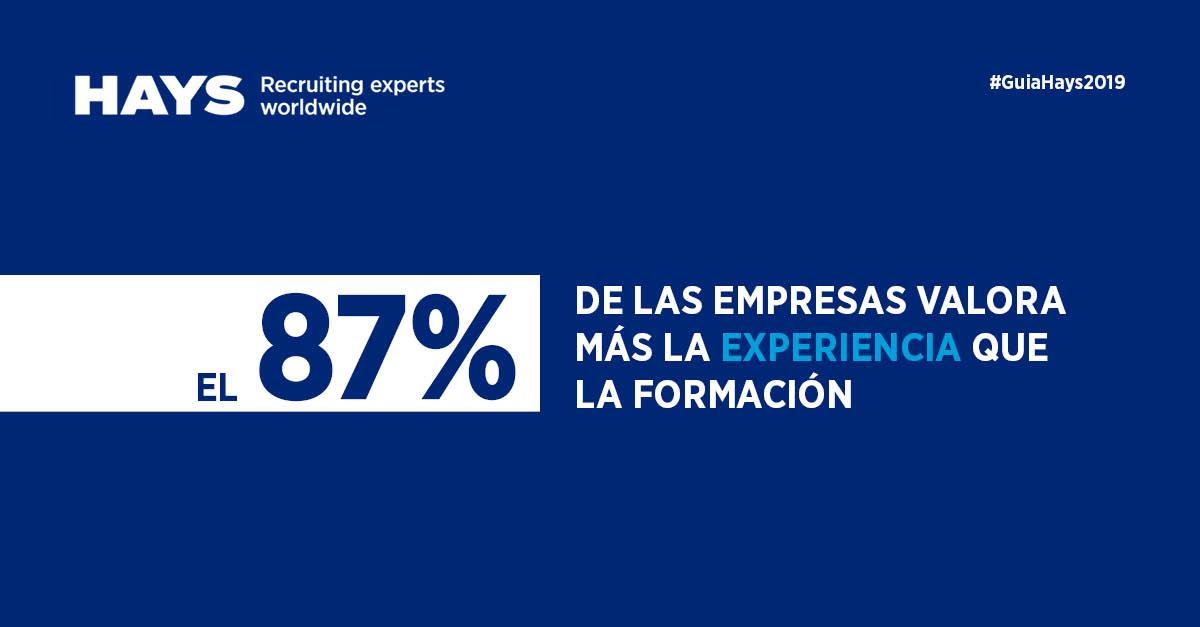 El 87% de las empresas valora más la experiencia que la formación