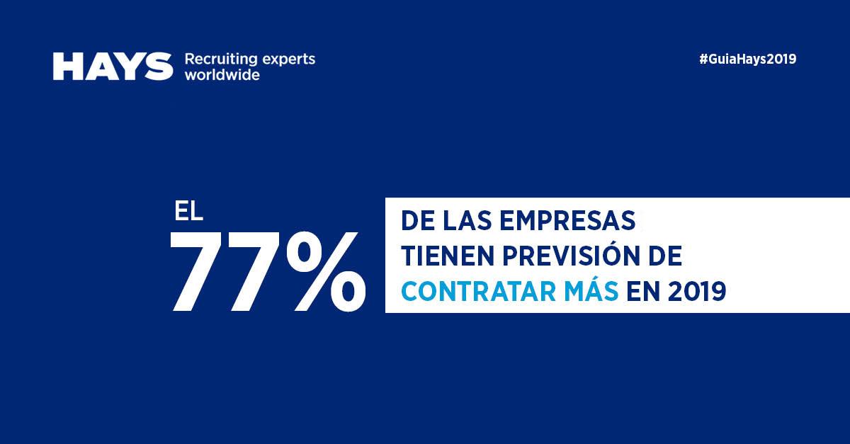 El 77% de las empresas tienen previsión de contratar más en 2019