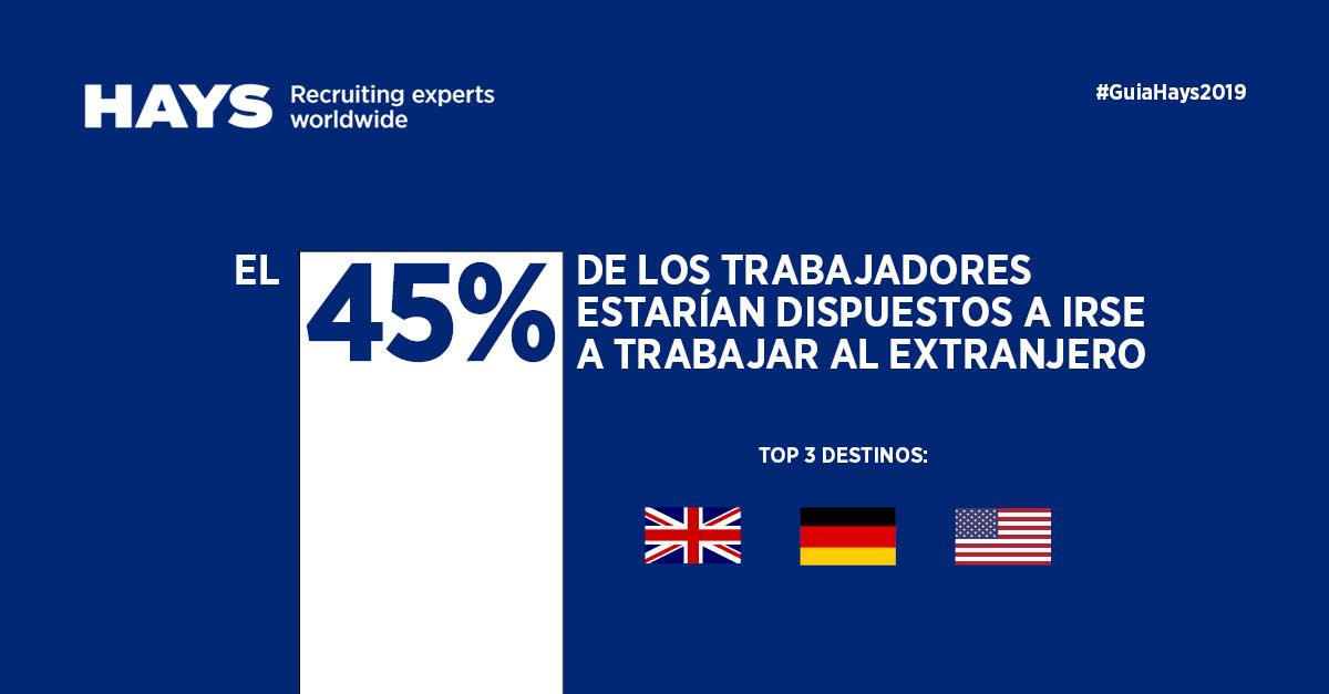 El 45% de los trabajadores estarían dispuestos a irse a trabajar al extranjero